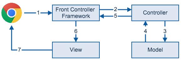 fluxo-framework-mvc